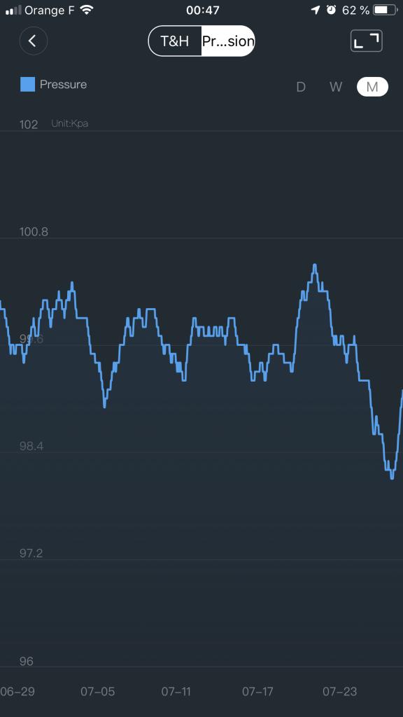 Affichage de la pression atmosphérique au mois (iOS)